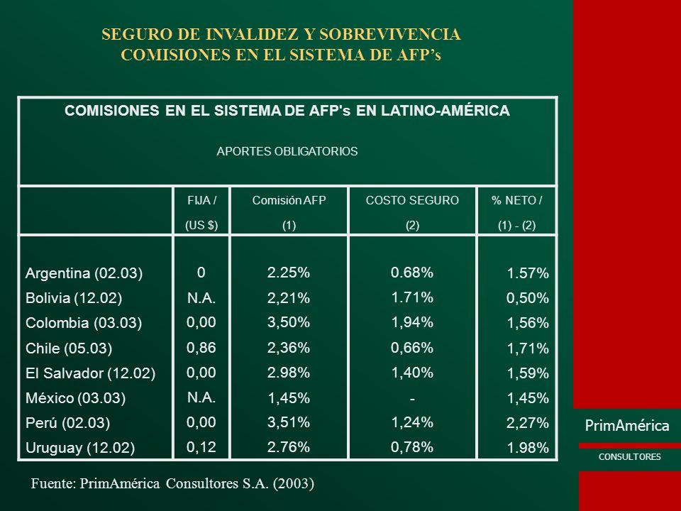 PrimAmérica CONSULTORES COMISIONES EN EL SISTEMA DE AFP's EN LATINO-AMÉRICA APORTES OBLIGATORIOS FIJA /Comisión AFPCOSTO SEGURO% NETO / (US $)(1)(2)(1