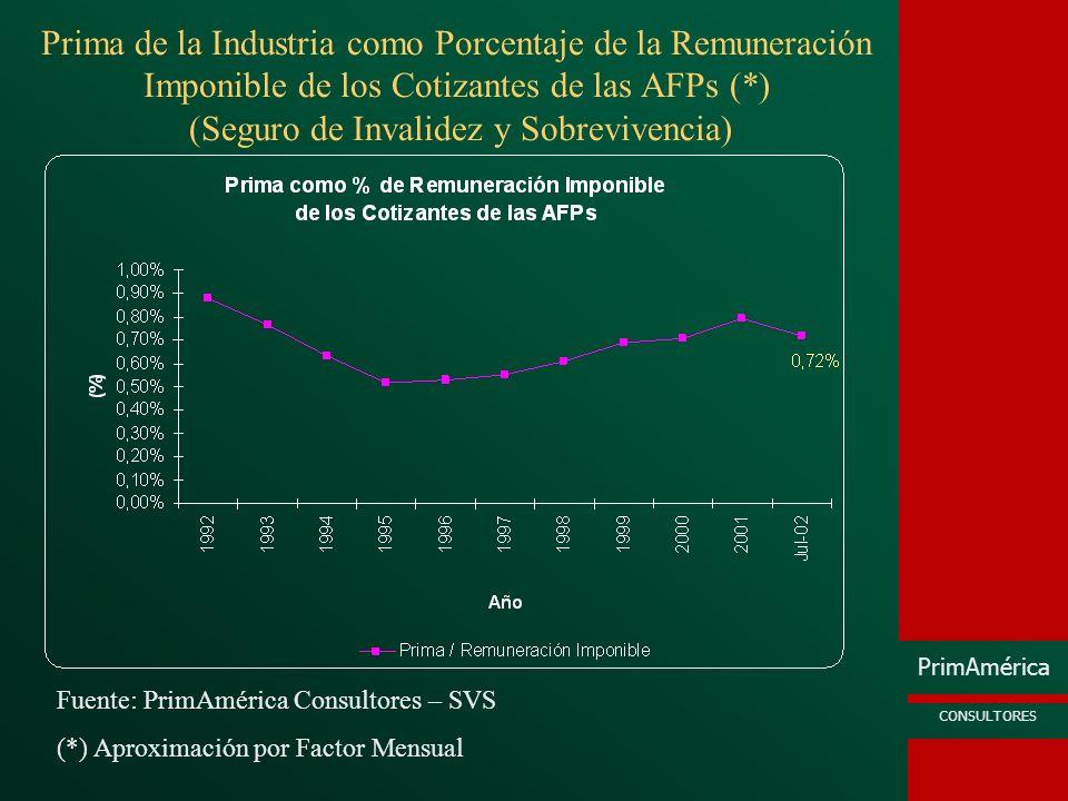 PrimAmérica CONSULTORES Prima de la Industria como Porcentaje de la Remuneración Imponible de los Cotizantes de las AFPs (*) (Seguro de Invalidez y So