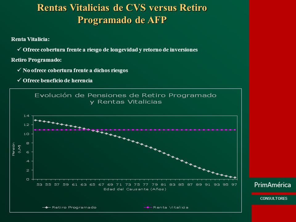 PrimAmérica CONSULTORES Rentas Vitalicias de CVS versus Retiro Programado de AFP Renta Vitalicia: Ofrece cobertura frente a riesgo de longevidad y ret