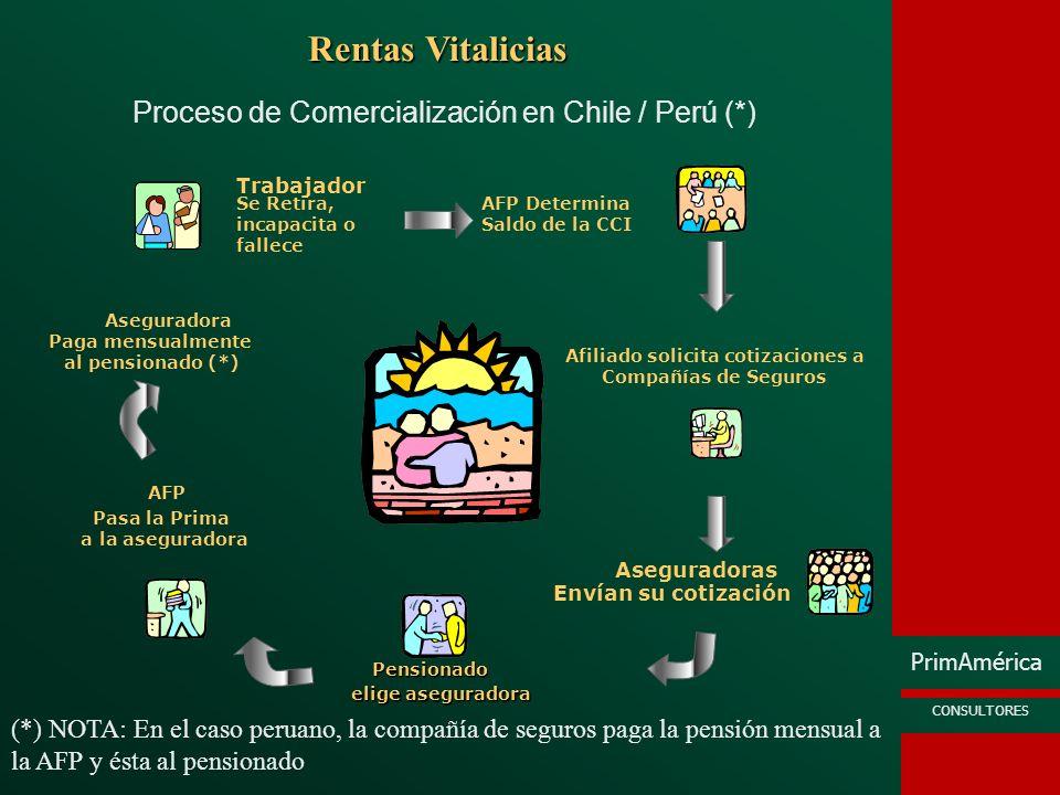 PrimAmérica CONSULTORES Proceso de Comercialización en Chile / Perú (*) Rentas Vitalicias AFP Determina Saldo de la CCI Afiliado solicita cotizaciones