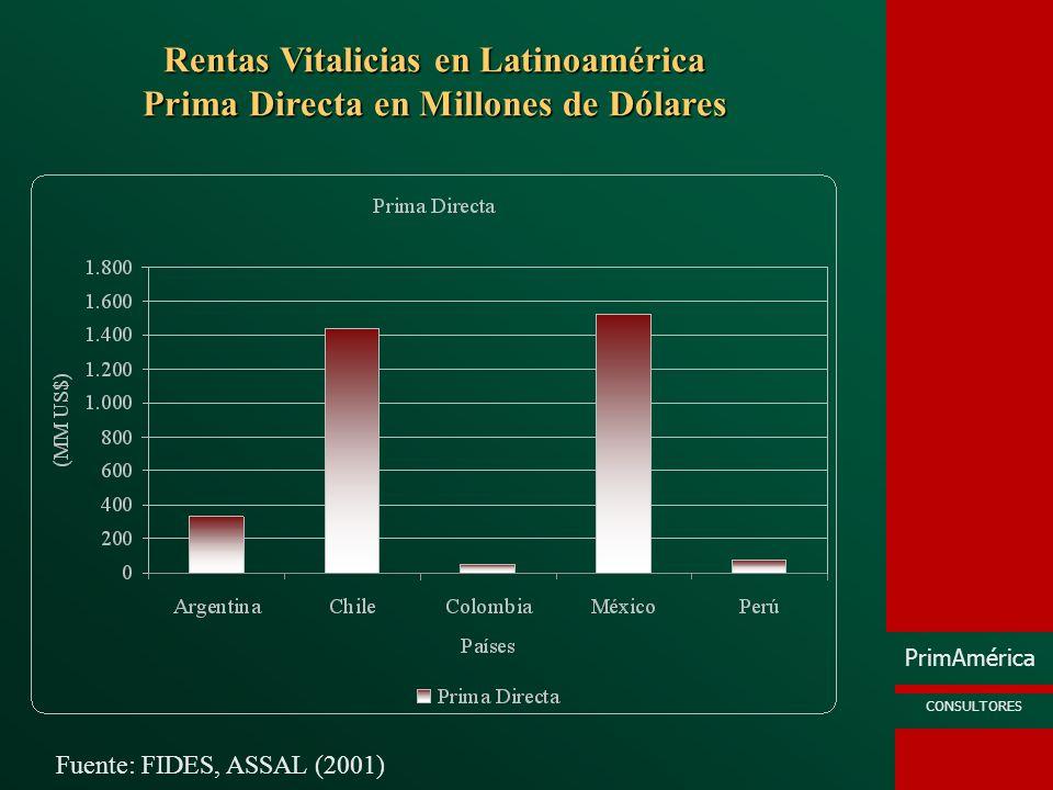 PrimAmérica CONSULTORES Rentas Vitalicias en Latinoamérica Prima Directa en Millones de Dólares Fuente: FIDES, ASSAL (2001)