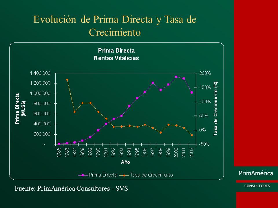 PrimAmérica CONSULTORES Fuente: PrimAmérica Consultores - SVS Evolución de Prima Directa y Tasa de Crecimiento