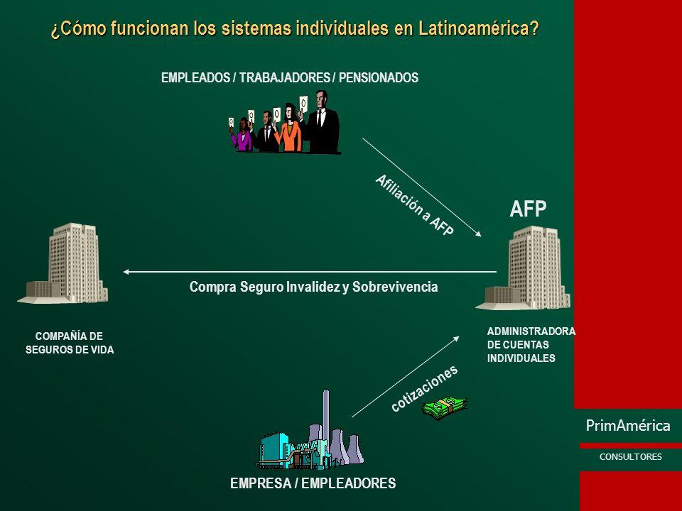PrimAmérica CONSULTORES Proceso de Comercialización en Chile / Perú (*) Rentas Vitalicias AFP Determina Saldo de la CCI Afiliado solicita cotizaciones a Compañías de Seguros Trabajador Se Retira, incapacita o fallece Aseguradoras Envían su cotización Pensionado elige aseguradora AFP Pasa la Prima a la aseguradora Aseguradora Paga mensualmente al pensionado (*) (*) NOTA: En el caso peruano, la compañía de seguros paga la pensión mensual a la AFP y ésta al pensionado
