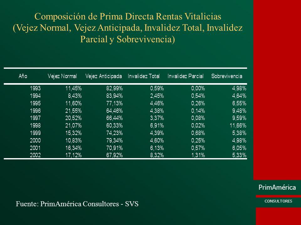 PrimAmérica CONSULTORES Fuente: PrimAmérica Consultores - SVS Composición de Prima Directa Rentas Vitalicias (Vejez Normal, Vejez Anticipada, Invalide