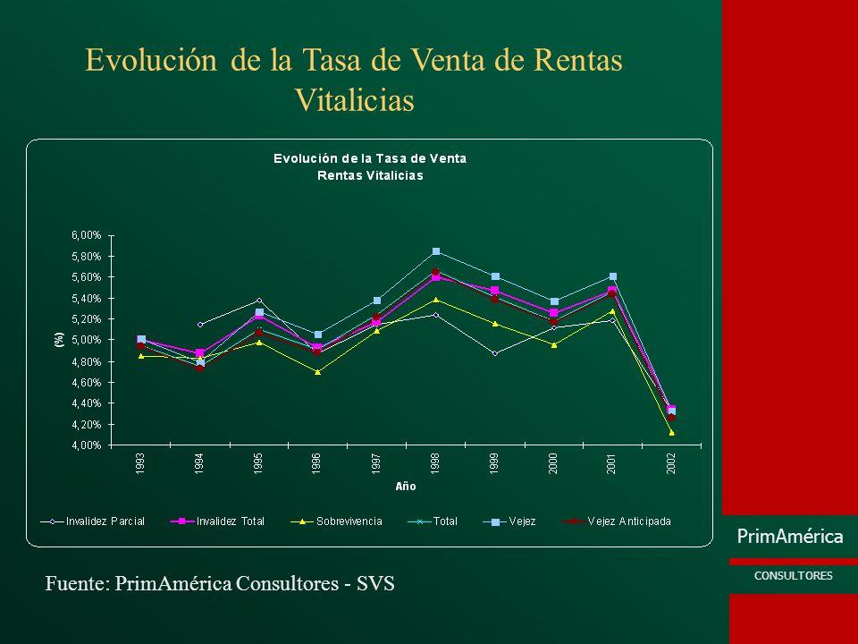 PrimAmérica CONSULTORES Fuente: PrimAmérica Consultores - SVS Evolución de la Tasa de Venta de Rentas Vitalicias