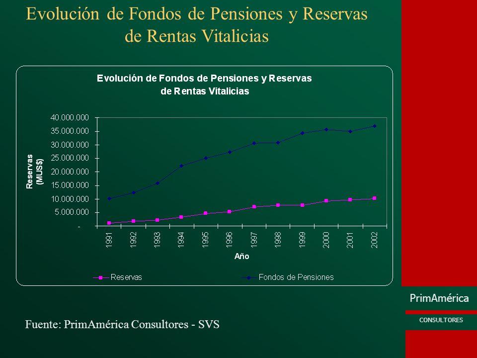 PrimAmérica CONSULTORES Fuente: PrimAmérica Consultores - SVS Evolución de Fondos de Pensiones y Reservas de Rentas Vitalicias