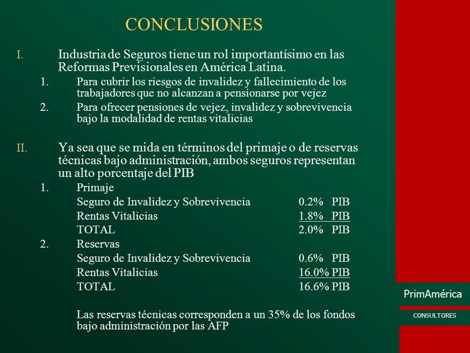 PrimAmérica CONSULTORES CONCLUSIONES I. Industria de Seguros tiene un rol importantísimo en las Reformas Previsionales en América Latina. 1.Para cubri