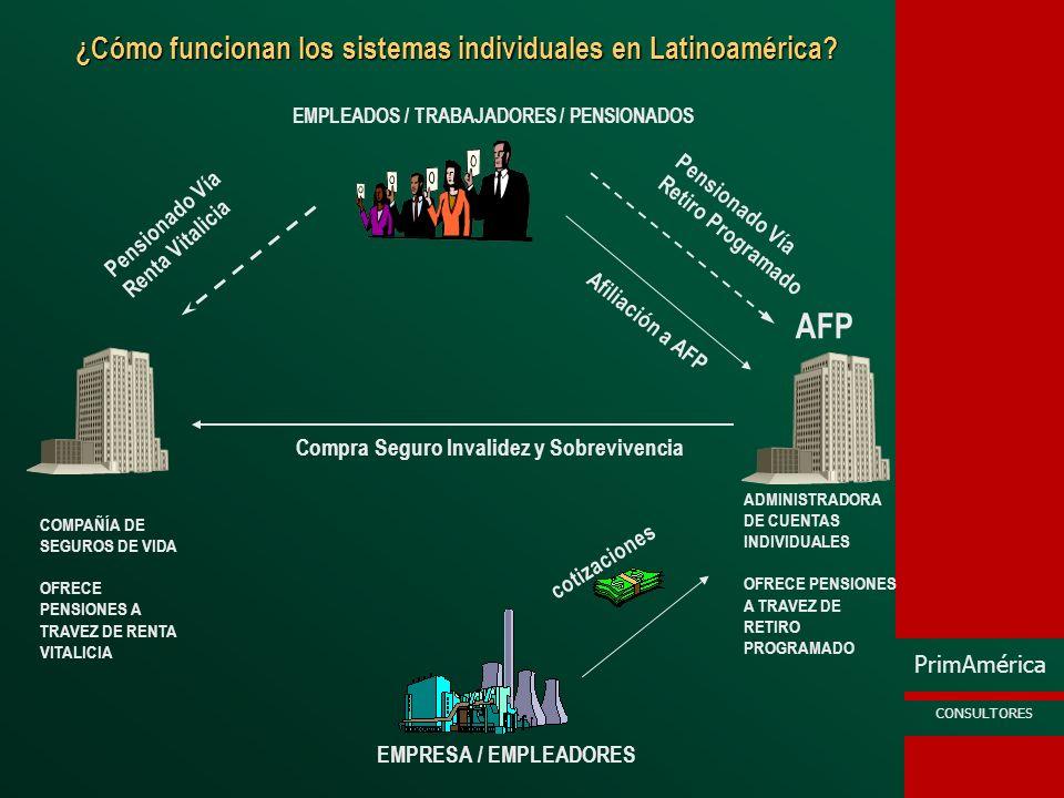 PrimAmérica CONSULTORES ¿Cómo funcionan los sistemas individuales en Latinoamérica? EMPLEADOS / TRABAJADORES / PENSIONADOS EMPRESA / EMPLEADORES AFP C
