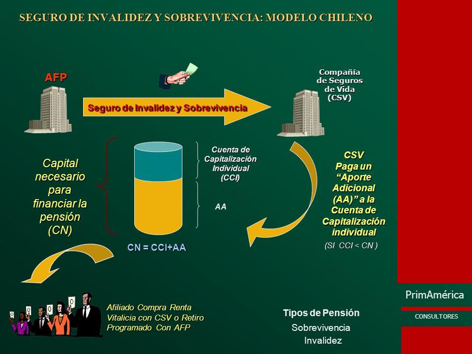 PrimAmérica CONSULTORES SEGURO DE INVALIDEZ Y SOBREVIVENCIA: MODELO PERUANO Invalidez Sobrevivencia Tipos de Pensión Seguro de Invalidez y Sobrevivencia Se trasladan los fondos de la CCI a la CSV Cuenta de Capitalización Individual (CCI) (SI CCI < CN ) CCI Compañía de Seguros de Vida (CSV) AFP CVS paga pensiones de Invalidez y Sobrevivencia