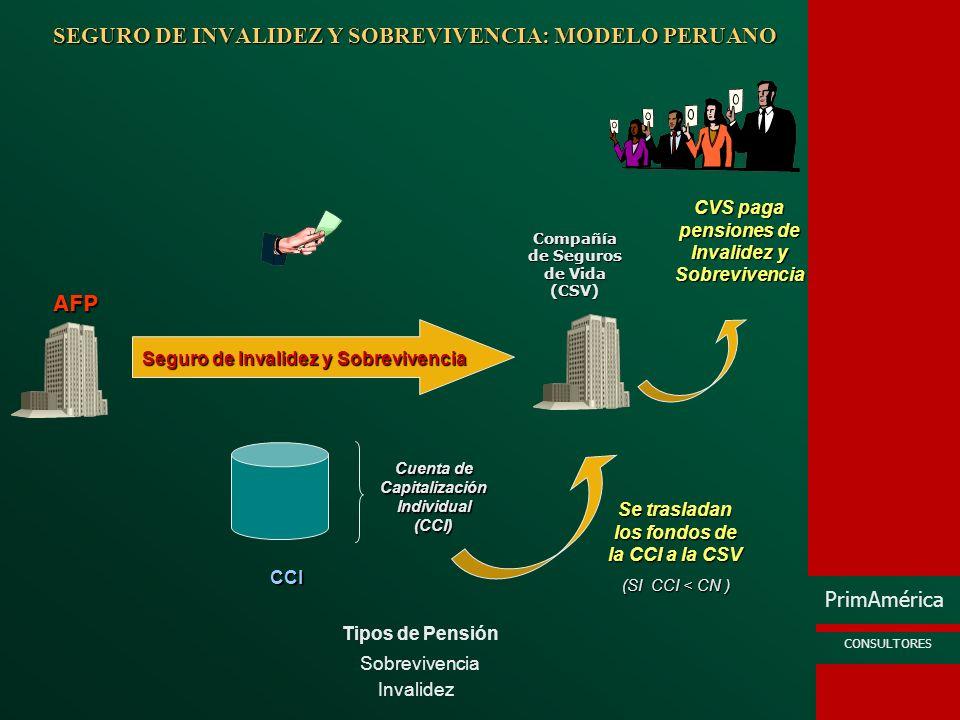 PrimAmérica CONSULTORES SEGURO DE INVALIDEZ Y SOBREVIVENCIA: MODELO MEXICANO Invalidez Sobrevivencia Tipos de Pensión Seguro de Invalidez y Vida Compañía de Seguros de Vida (CSV) IMSS Cuenta de Capitalización Individual (CCI) Compra de Renta Vitalicia AFP Aporta Fondos Necesarios