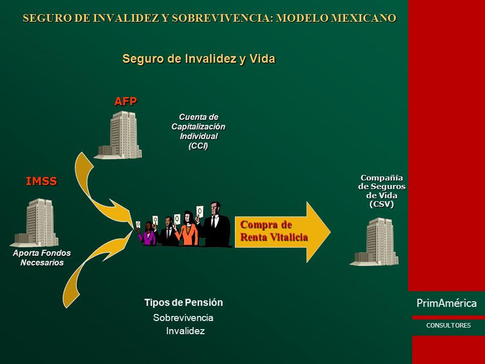 PrimAmérica CONSULTORES SEGURO DE INVALIDEZ Y SOBREVIVENCIA: MODELO MEXICANO Invalidez Sobrevivencia Tipos de Pensión Seguro de Invalidez y Vida Compa