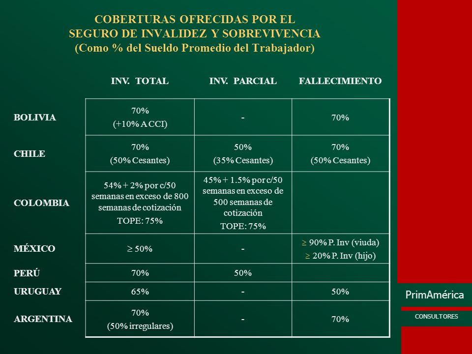 PrimAmérica CONSULTORES BENEFICIARIOS DEL SEGURO DE INVALIDEZ Y SOBREVIVENCIA Argentina Bolivia Chile (18) (18/25) (18/24) Hijos discapacitados sin tope de edad (x/y) edad pensión hijo Normal (x); edad de pensión de estudiantes (y) Cónyuge Mujer Conviviente Mujer Padres del afiliado Cónyuge Inválido Hombre