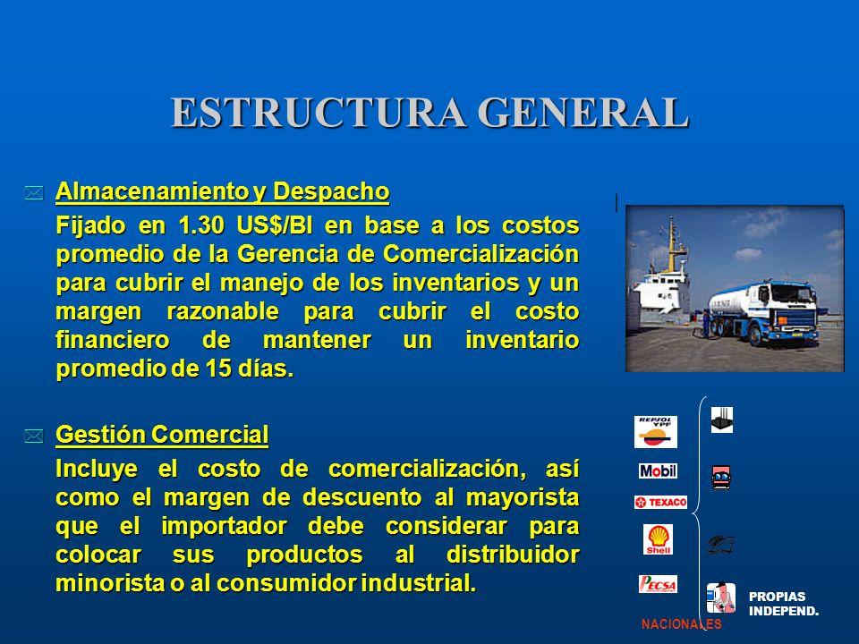 ESTRUCTURA GENERAL * Almacenamiento y Despacho Fijado en 1.30 US$/Bl en base a los costos promedio de la Gerencia de Comercialización para cubrir el m