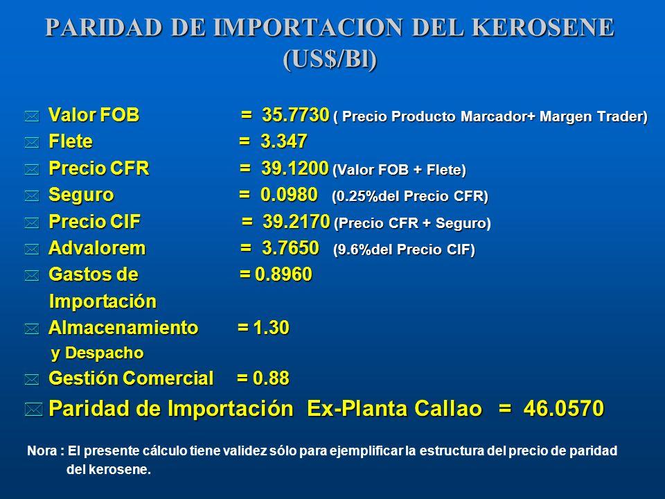 PARIDAD DE IMPORTACION DEL KEROSENE (US$/Bl) * Valor FOB = 35.7730 ( Precio Producto Marcador+ Margen Trader) * Flete = 3.347 * Precio CFR = 39.1200 (