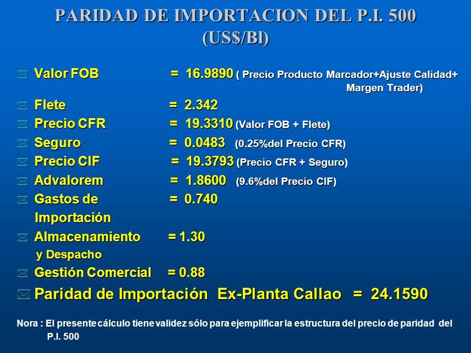 PARIDAD DE IMPORTACION DEL P.I. 500 (US$/Bl) * Valor FOB = 16.9890 ( Precio Producto Marcador+Ajuste Calidad+ Margen Trader) * Flete = 2.342 * Precio