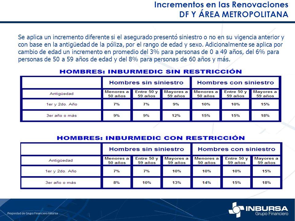 Incrementos en las Renovaciones DF Y ÁREA METROPOLITANA Se aplica un incremento diferente si el asegurado presentó siniestro o no en su vigencia anter