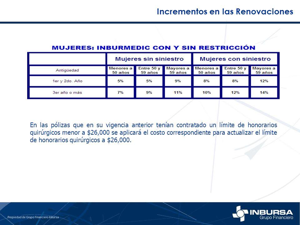 Incrementos en las Renovaciones En las pólizas que en su vigencia anterior tenían contratado un límite de honorarios quirúrgicos menor a $26,000 se ap