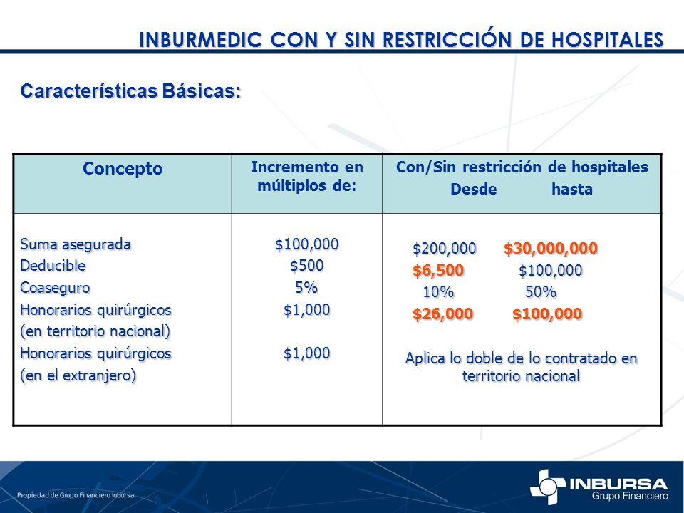 Concepto Incremento en múltiplos de: Con/Sin restricción de hospitales Desde hasta Suma asegurada DeducibleCoaseguro Honorarios quirúrgicos (en territ