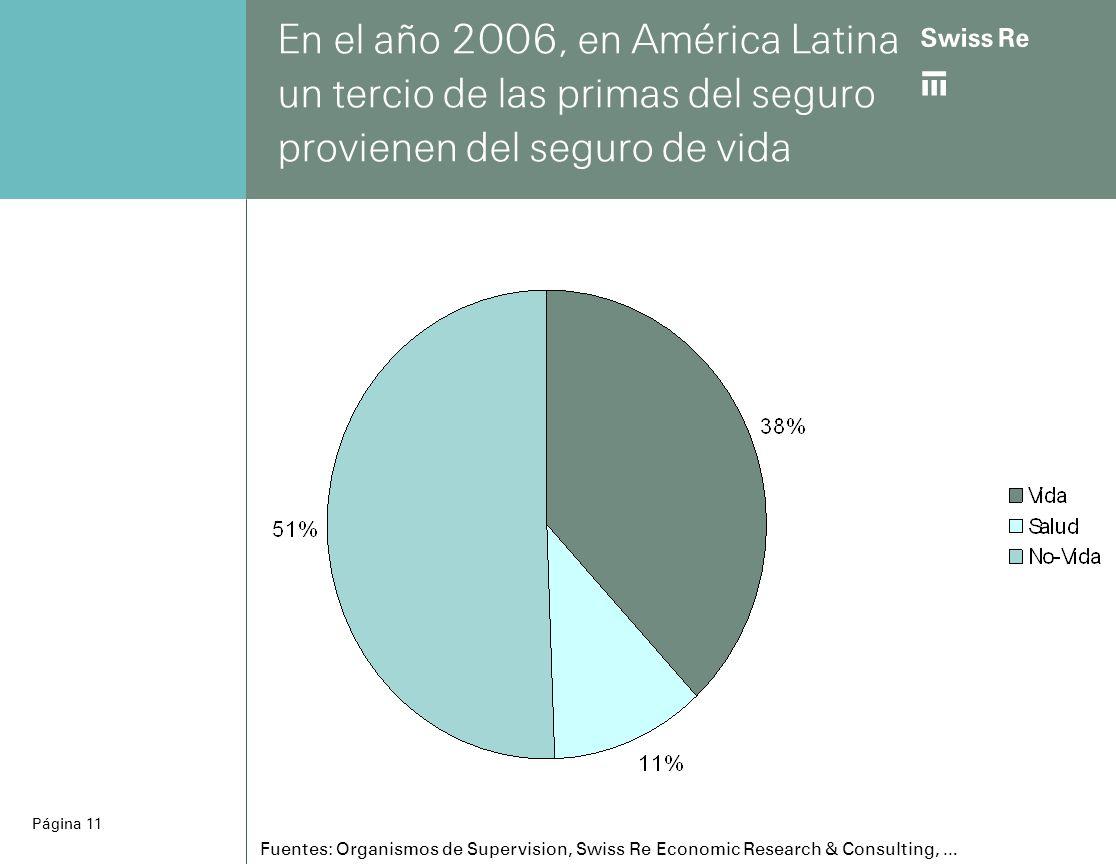 ab Página 11 En el año 2006, en América Latina un tercio de las primas del seguro provienen del seguro de vida Fuentes: Organismos de Supervision, Swiss Re Economic Research & Consulting, …