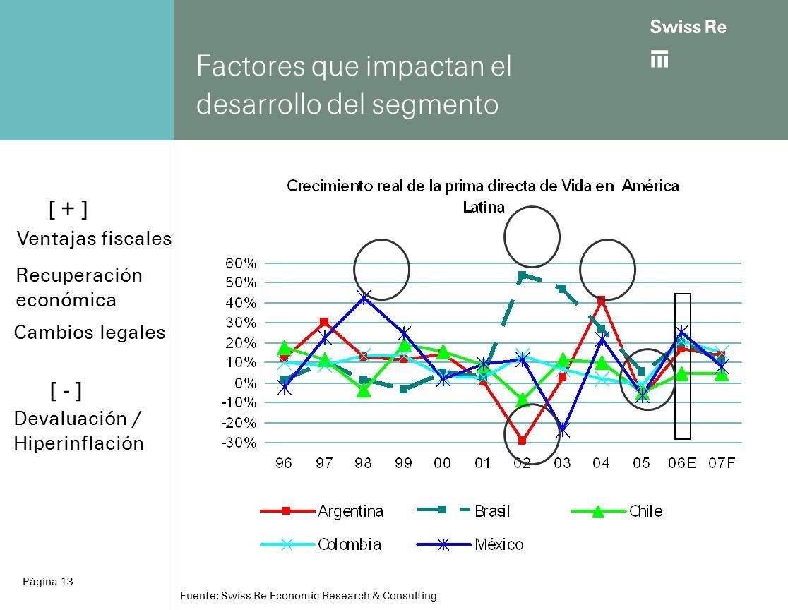 ab Página 13 Fuente: Swiss Re Economic Research & Consulting Factores que impactan el desarrollo del segmento Ventajas fiscales Recuperación económica [ + ] Cambios legales Devaluación / Hiperinflación [ - ]