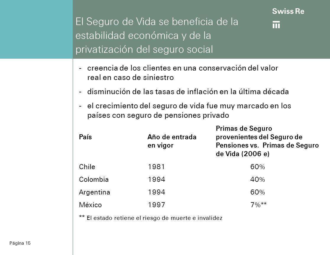 ab Página 15 El Seguro de Vida se beneficia de la estabilidad económica y de la privatización del seguro social -creencia de los clientes en una conservación del valor real en caso de siniestro -disminución de las tasas de inflación en la última década -el crecimiento del seguro de vida fue muy marcado en los países con seguro de pensiones privado Chile198160% Colombia199440% Argentina 199460% México19977%** ** El estado retiene el riesgo de muerte e invalidez Primas de Seguro PaísAño de entradaprovenientes del Seguro de en vigorPensiones vs.