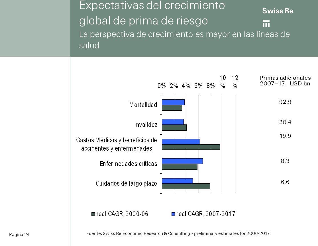 ab Página 24 Expectativas del crecimiento global de prima de riesgo La perspectiva de crecimiento es mayor en las líneas de salud Primas adicionales 2007–17, USD bn 92.9 20.4 19.9 8.3 6.6 Fuente: Swiss Re Economic Research & Consulting - preliminary estimates for 2006-2017