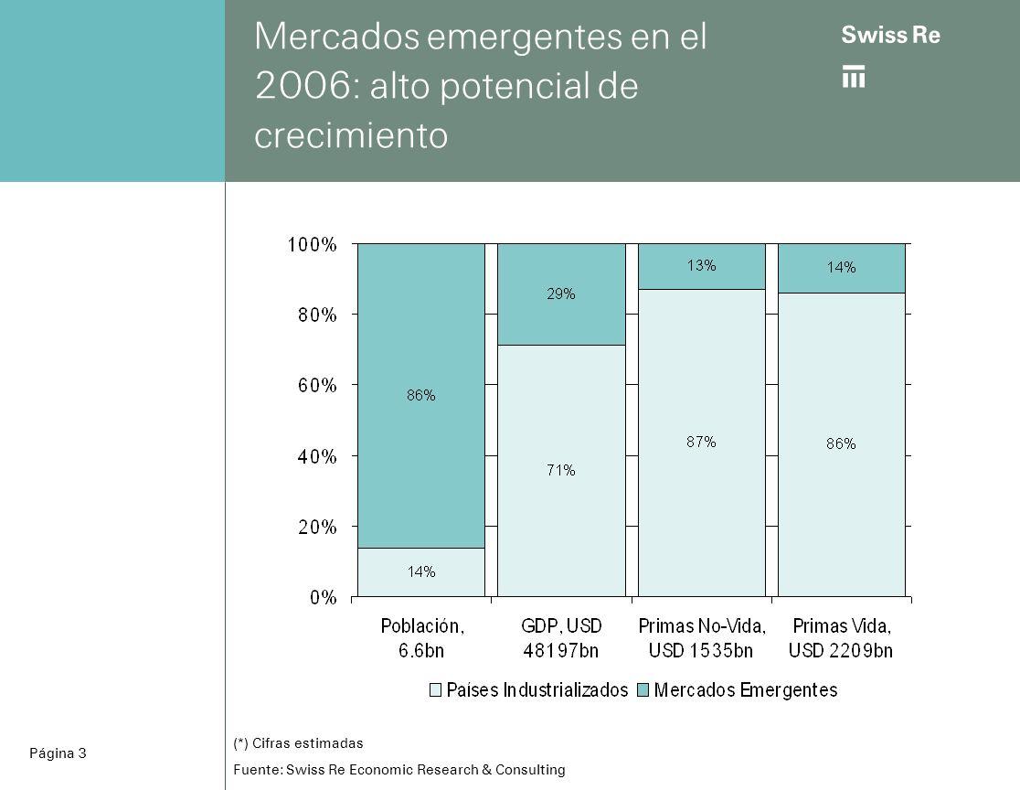 ab Página 14 Tasas de crecimiento promedio real para el período 1997 -2006 Tasa de PIBSeguro Seguro CrecimientoNo-Vida Vida Argentina2.6% 6.7% 7.7% Brasil2.2% 4.2% 15.3% Chile4.0% 5.9% 6.0% Colombia3.6% 2.4% 8.2% México2.5% 5.2% 11.4% ___________________________________________________________ Total2.6% 4.5% 9.6% Fuentes: Oxford Economic Forecast, Swiss Re Economic Research Consulting