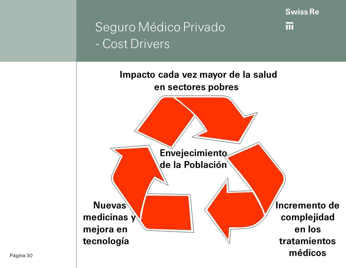 ab Página 30 Seguro Médico Privado - Cost Drivers Nuevas medicinas y mejora en tecnología Impacto cada vez mayor de la salud en sectores pobres Envejecimiento de la Población Incremento de complejidad en los tratamientos médicos
