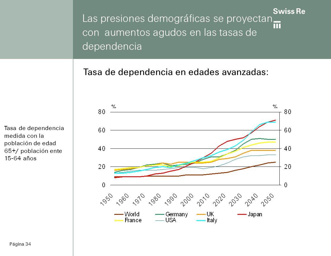 ab Página 34 Las presiones demográficas se proyectan con aumentos agudos en las tasas de dependencia Tasa de dependencia medida con la población de edad 65+/ población ente 15-64 años Tasa de dependencia en edades avanzadas: