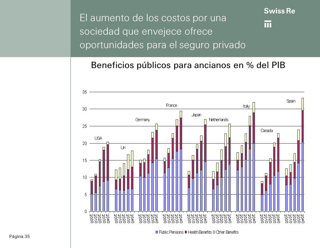 ab Página 35 El aumento de los costos por una sociedad que envejece ofrece oportunidades para el seguro privado Beneficios públicos para ancianos en % del PIB