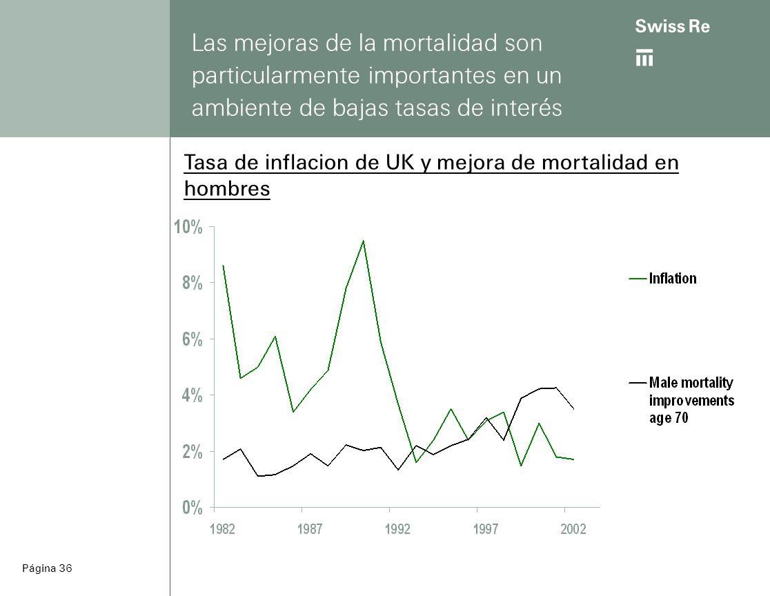 ab Página 36 Las mejoras de la mortalidad son particularmente importantes en un ambiente de bajas tasas de interés Tasa de inflacion de UK y mejora de mortalidad en hombres