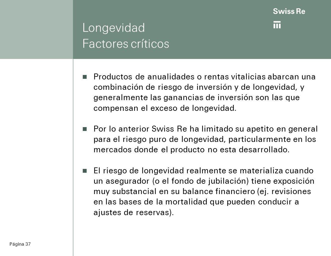 ab Página 37 Longevidad Factores críticos Productos de anualidades o rentas vitalicias abarcan una combinación de riesgo de inversión y de longevidad, y generalmente las ganancias de inversión son las que compensan el exceso de longevidad.