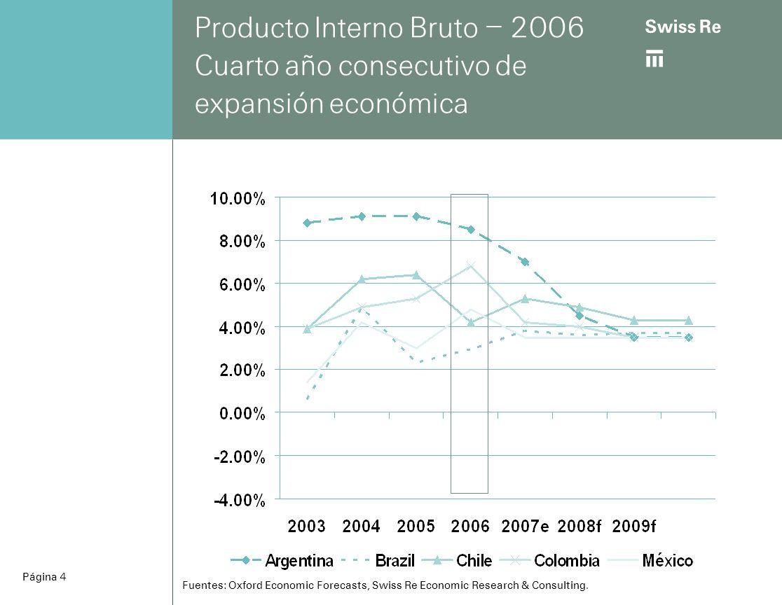 ab Página 5 Desarrollo del PIB - 2003-2006 en USD Fuentes: Oxford Economic Forecasts, Swiss Re Economic Research & Consulting.