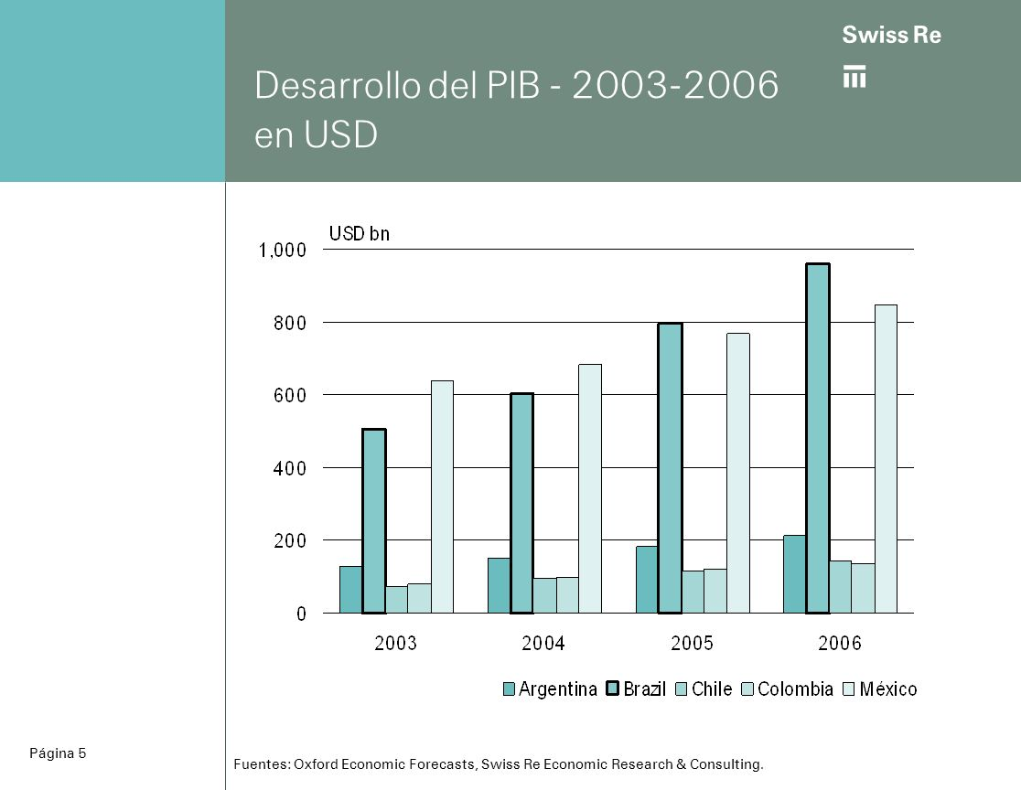 ab Página 5 Desarrollo del PIB - 2003-2006 en USD Fuentes: Oxford Economic Forecasts, Swiss Re Economic Research & Consulting.