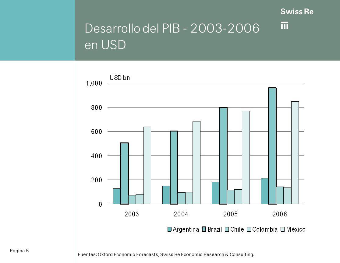ab Página 6 Desarrollo del tipo de cambio respecto al dólar Fuentes: Bloomberg, Swiss Re Economic Research & Consulting.