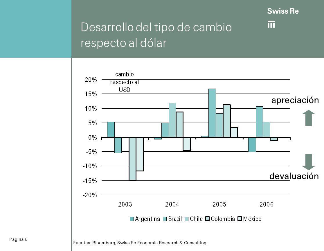 ab Página 7 Fuerte descenso de las tasas de inflación en América Latina en % Fuentes: Oxford Economic Forecast, Swiss Re Economic Research & Consulting