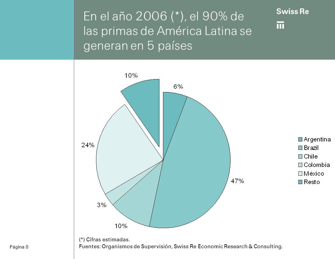 ab Página 8 En el año 2006 (*), el 90% de las primas de América Latina se generan en 5 países (*) Cifras estimadas.