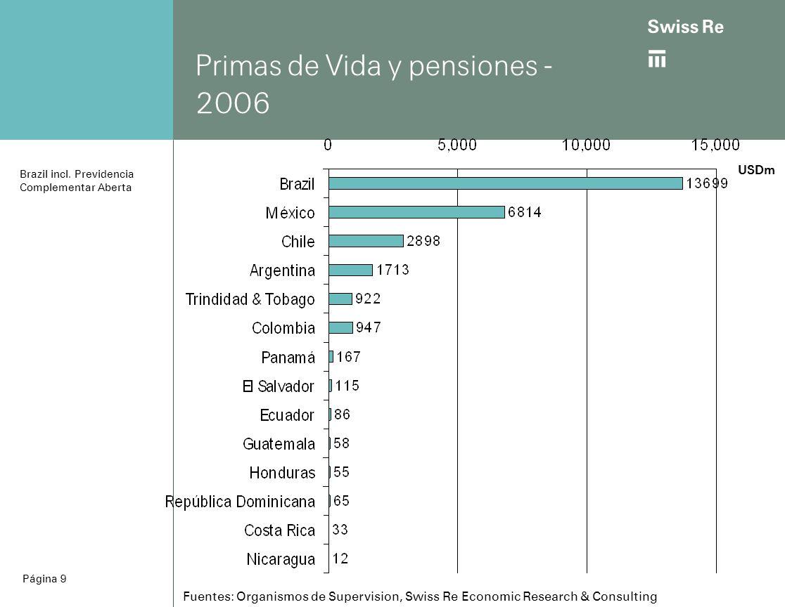 ab Página 9 Primas de Vida y pensiones - 2006 USDm Brazil incl.