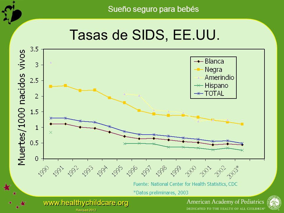 Sueño seguro para bebés www.healthychildcare.org Revised 2012 Tasas de SIDS, EE.UU. Fuente: National Center for Health Statistics, CDC *Datos prelimin