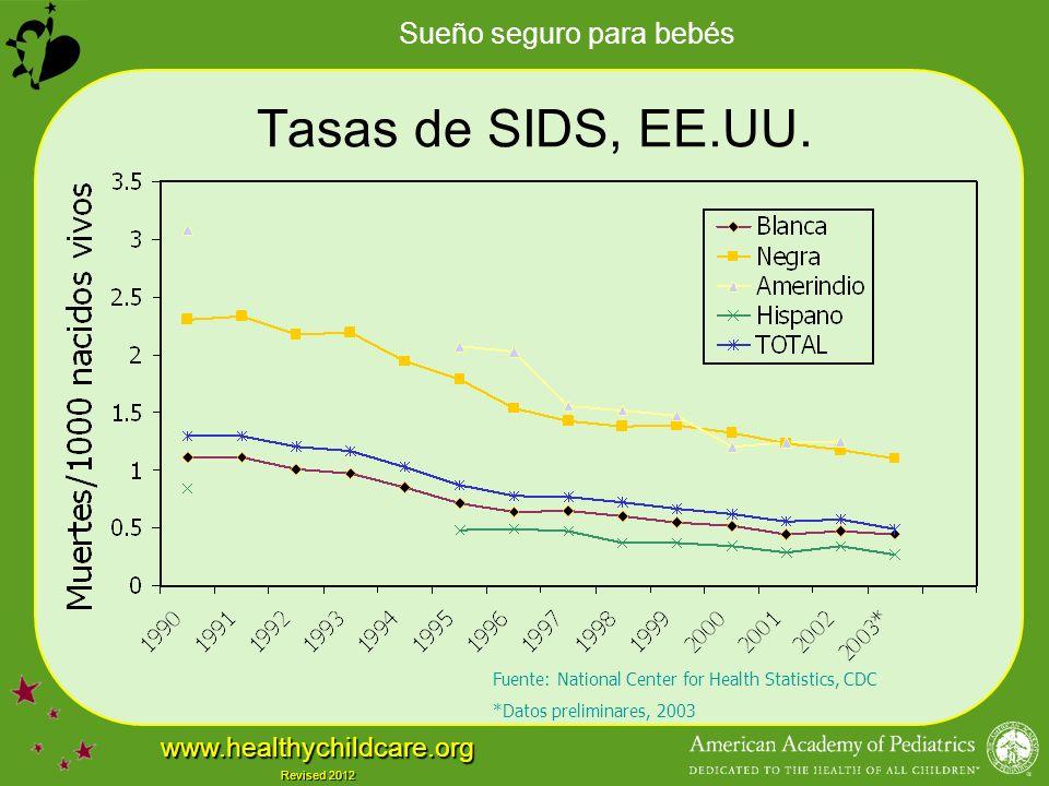 Sueño seguro para bebés www.healthychildcare.org Revised 2012 Tasas de SIDS, EE.UU.