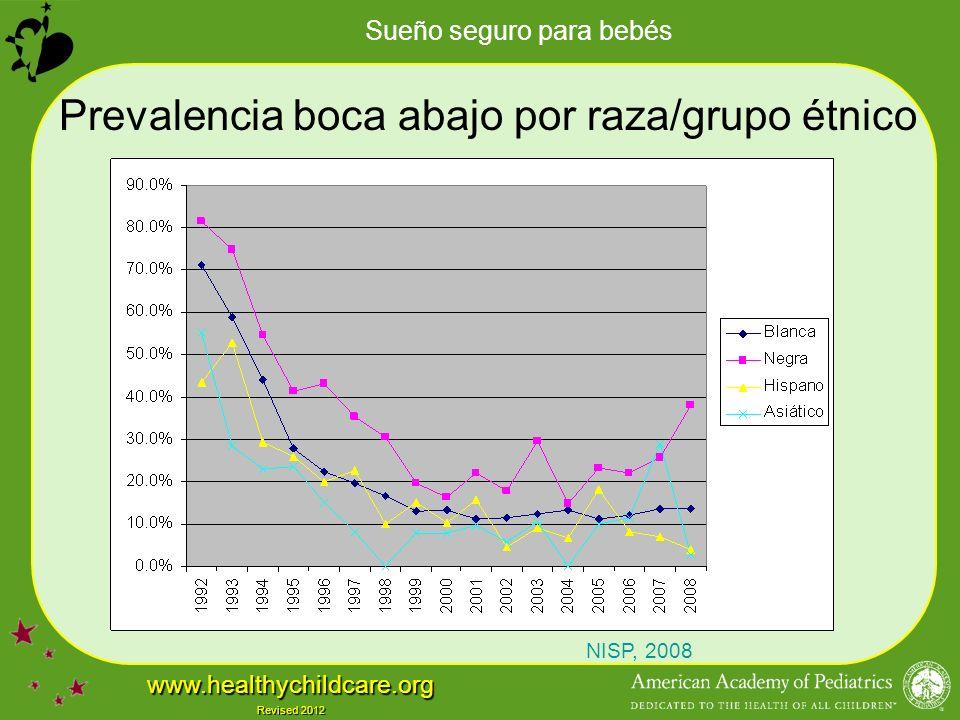 Sueño seguro para bebés www.healthychildcare.org Revised 2012 Prevalencia boca abajo por raza/grupo étnico NISP, 2008