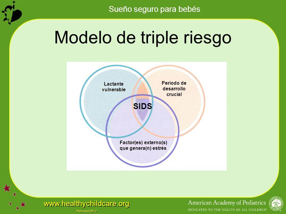 Sueño seguro para bebés www.healthychildcare.org Revised 2012 Modelo de triple riesgo Lactante vulnerable Período de desarrollo crucial Factor(es) externo(s) que genera(n) estrés SIDS Lactante vulnerable Período de desarrollo crucial Factor(es) externo(s) que genera(n) estrés SIDS