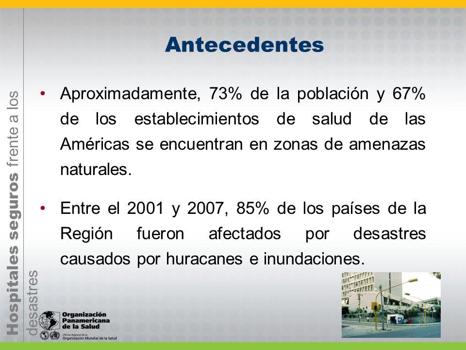Hospitales seguros frente a los desastres Aproximadamente, 73% de la población y 67% de los establecimientos de salud de las Américas se encuentran en zonas de amenazas naturales.