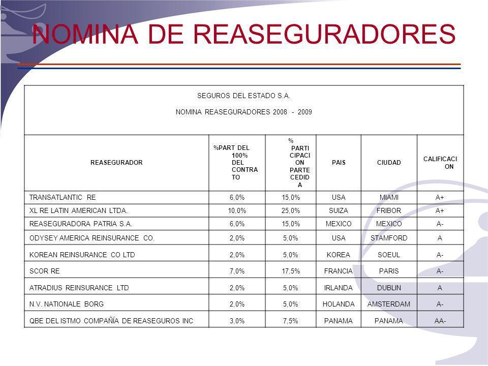 NOMINA DE REASEGURADORES SEGUROS DEL ESTADO S.A.