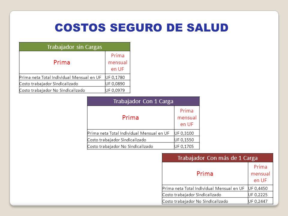 COSTOS SEGURO DE SALUD Trabajador Con más de 1 Carga Prima Prima mensual en UF Prima neta Total Individual Mensual en UFUF 0,4450 Costo trabajador Sin