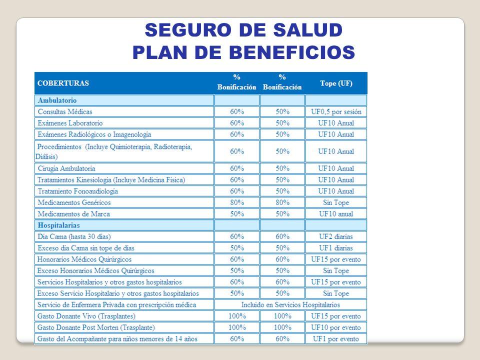 SEGURO DE SALUD PLAN DE BENEFICIOS