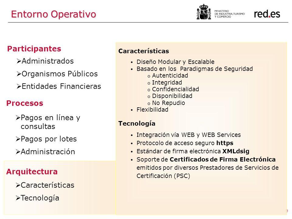 9 Participantes Administrados Organismos Públicos Entidades Financieras Procesos Pagos en línea y consultas Pagos por lotes Administración Arquitectur