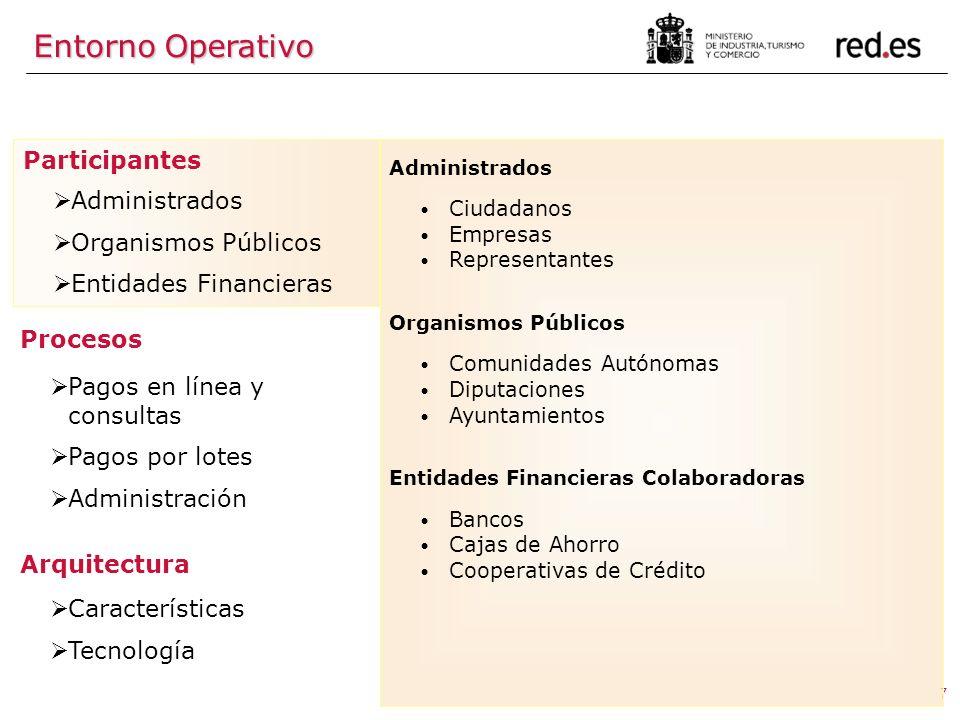 7 Participantes Administrados Organismos Públicos Entidades Financieras Procesos Pagos en línea y consultas Pagos por lotes Administración Arquitectur