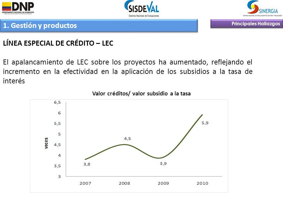 Principales Hallazgos 1. Gestión y productos LÍNEA ESPECIAL DE CRÉDITO – LEC El apalancamiento de LEC sobre los proyectos ha aumentado, reflejando el