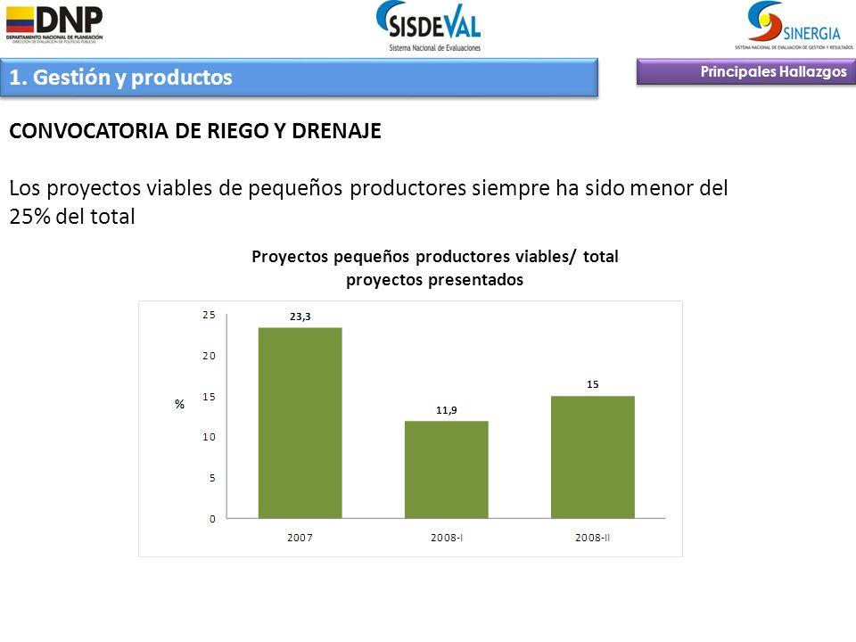 Principales Hallazgos 1. Gestión y productos CONVOCATORIA DE RIEGO Y DRENAJE Los proyectos viables de pequeños productores siempre ha sido menor del 2
